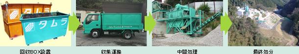 回収BOX設置 収集運搬 中間処理 最終処分